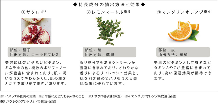肌の保湿やエイジングケアに最適な18種類の植物エキスとオイルを高濃度に配合